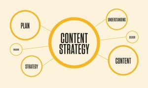 Top Benefits Of Content Marketing And How To Use It Properly